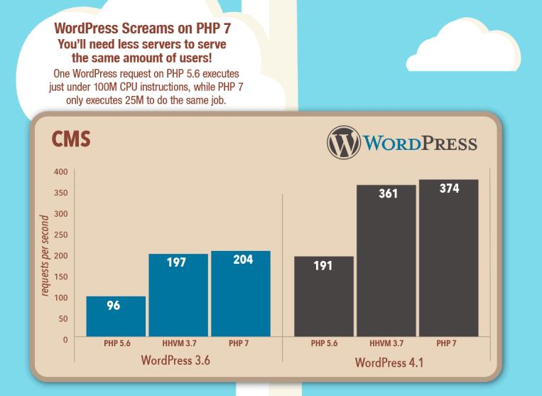 PHP 7 zündet den Turbo für deine WordPress Seiten