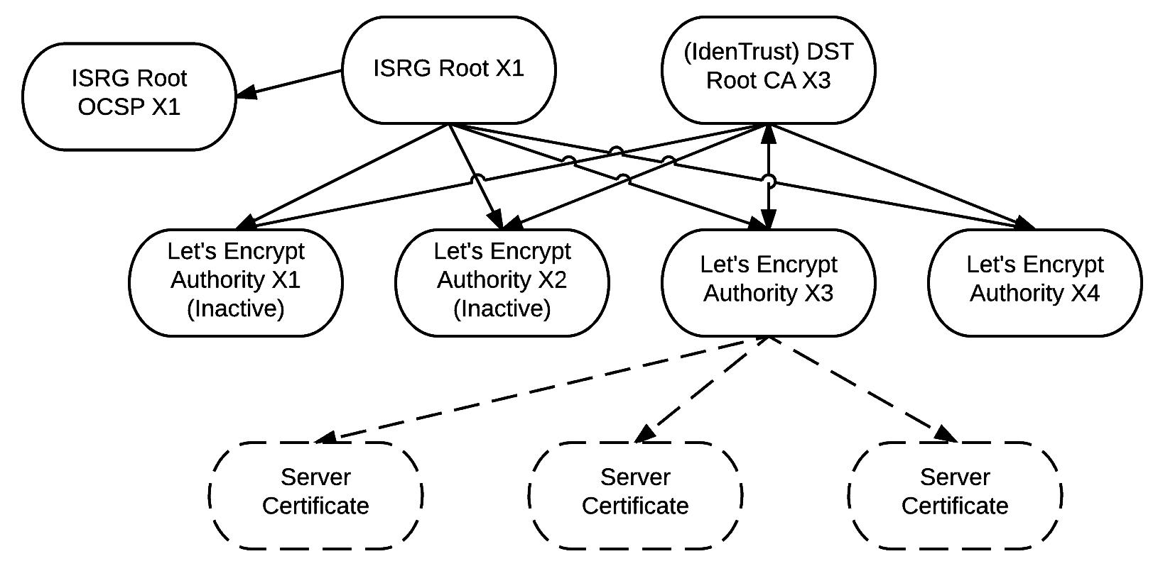 Chain of Trust der kostenlosen SSL-Zertifikate von Let's Encrypt