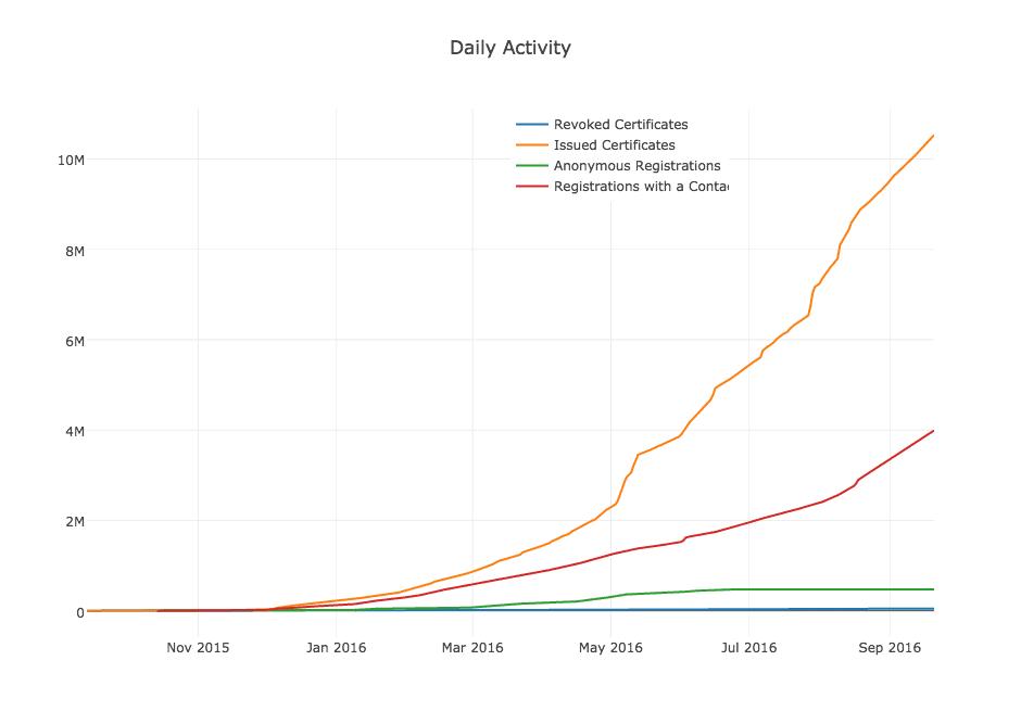 Anzahl der kostenlosen SSL-Zertifikate der Let's Encrypt Certification Authority