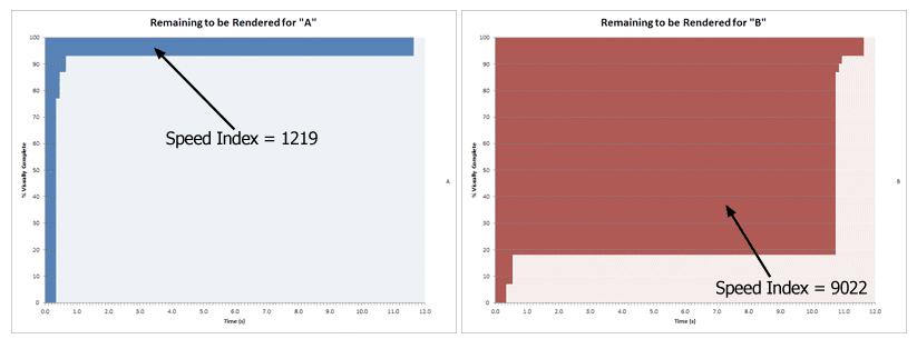 Berechnungsgrundlage des Speed Index