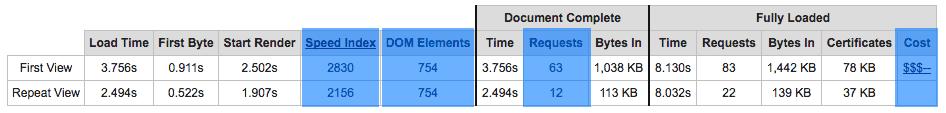 Beispielergebnis eines Webpagetest, der die wichtigen erweiterten Kennwerte zeigt