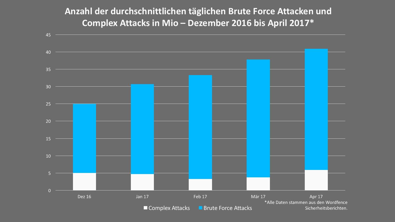 Hacker Angriffe WordPress: Brute Force und Complex Attacks auf WordPress-Seiten von Dezember 2016 bis Januar 2017.