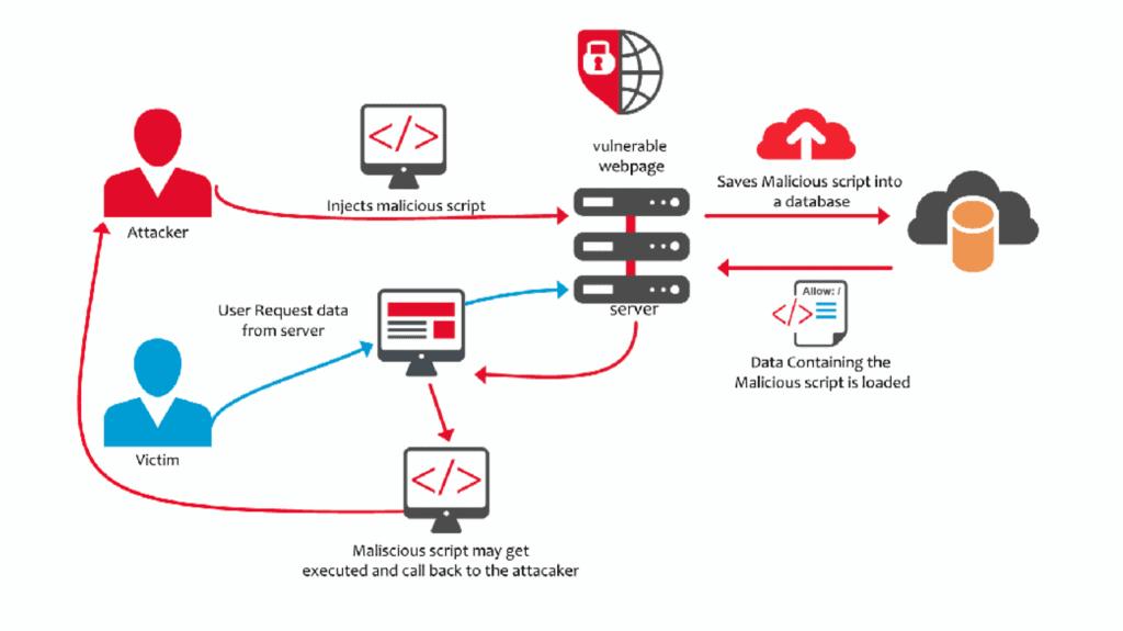 Diese Grafik zeigt einen möglichen Ablauf einer persistenten Cross-Site-Scripting Attacke.