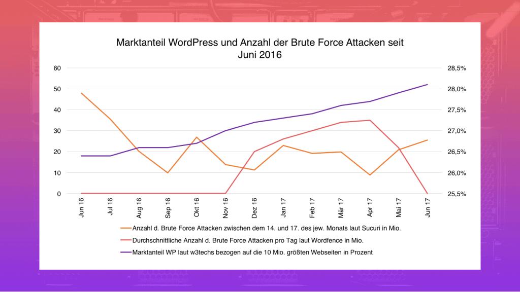Anzahl der Brute Force Attacken in Mio. und Marktanteil von WordPress.