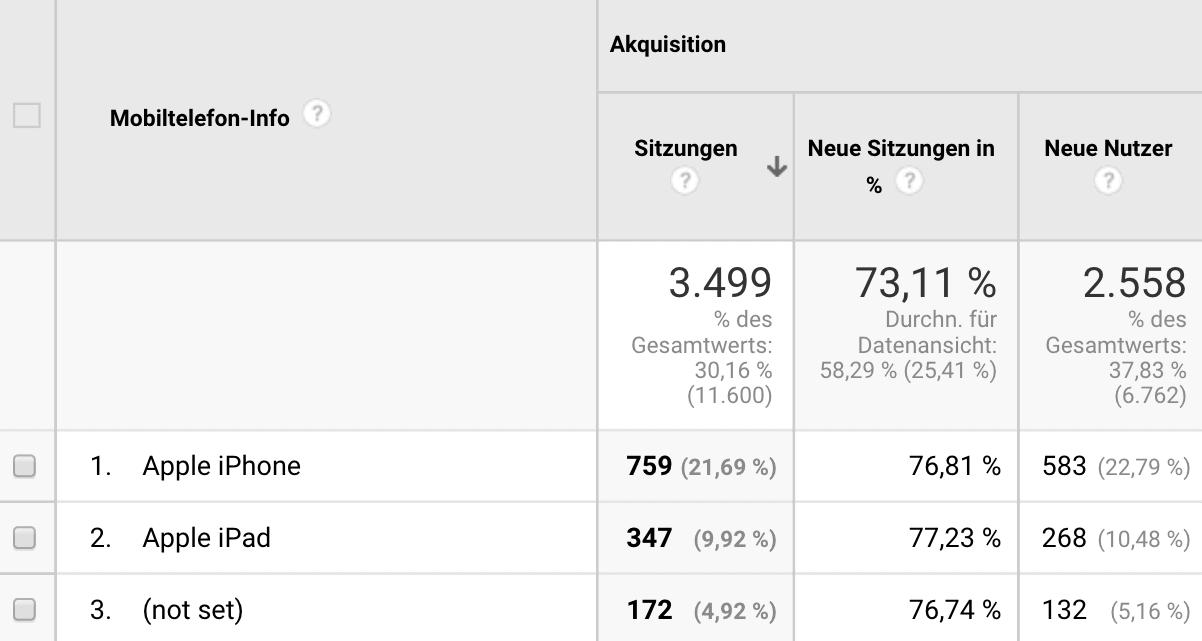 Ob sich eine ausführliche Analyse und mobile Optimierung deiner Seite mit Google Test My Site lohnt, kannst du auch über Google Analytics bestimmen.