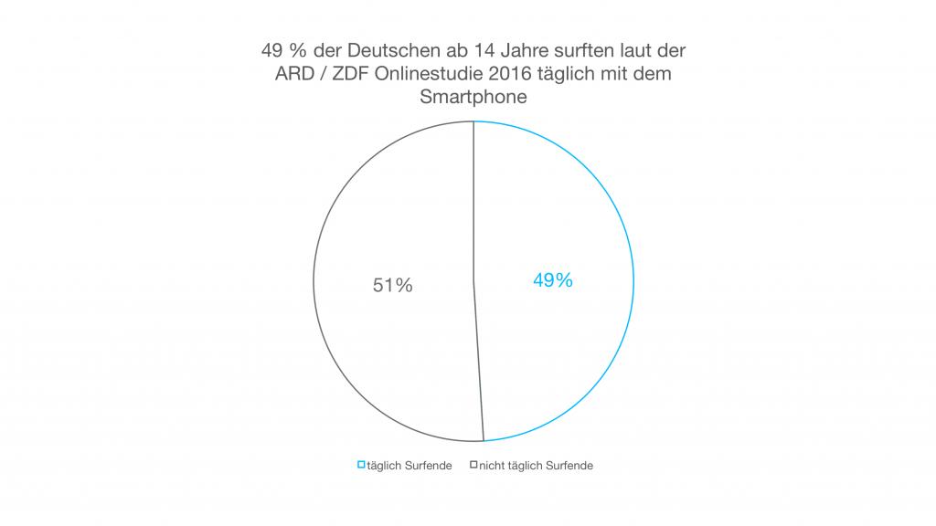 Diese Grafik veranschaulicht das Surfverhalten mit dem Smartphone der Deutschen ab 14 Jahren.