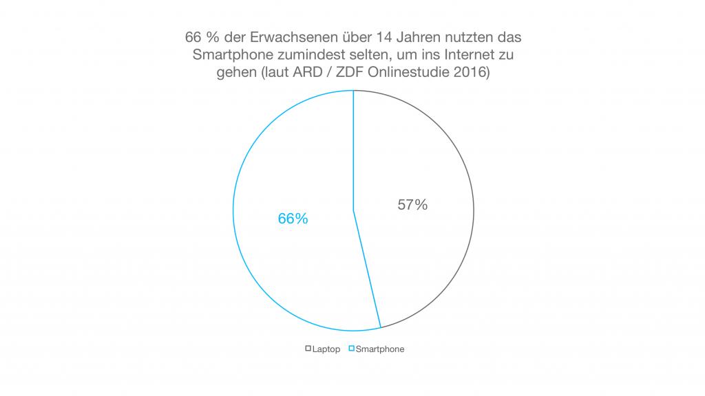 Das Kreisdiagramm zeigt, dass das Smartphone mit 66 % zumindest seltener Nutzung den Laptop als häufigstes Internet-Gerät überholt.