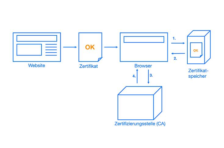 SSL Zertifizierungsprozess
