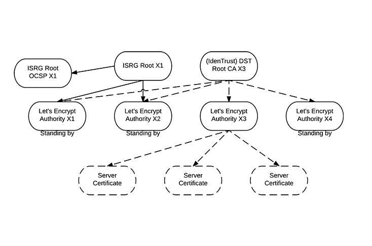 Diagramme de la chaîne de confiance