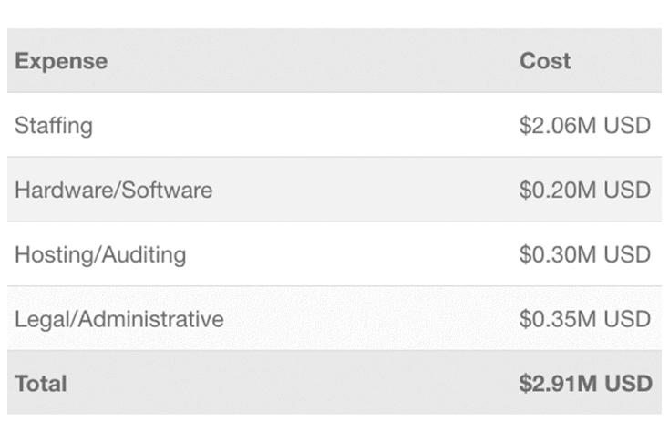 Costi del personale consente di crittografare