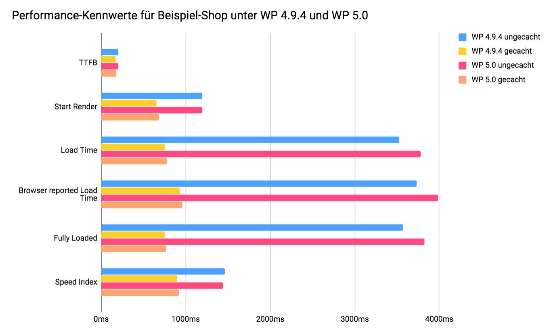 est 2: Beispiel-Shop unter WordPress 5.0