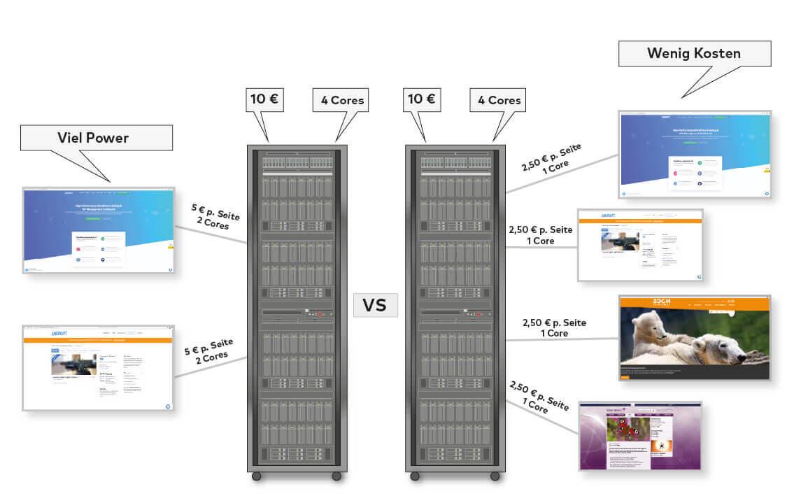 Come vengono creati i prezzi di hosting