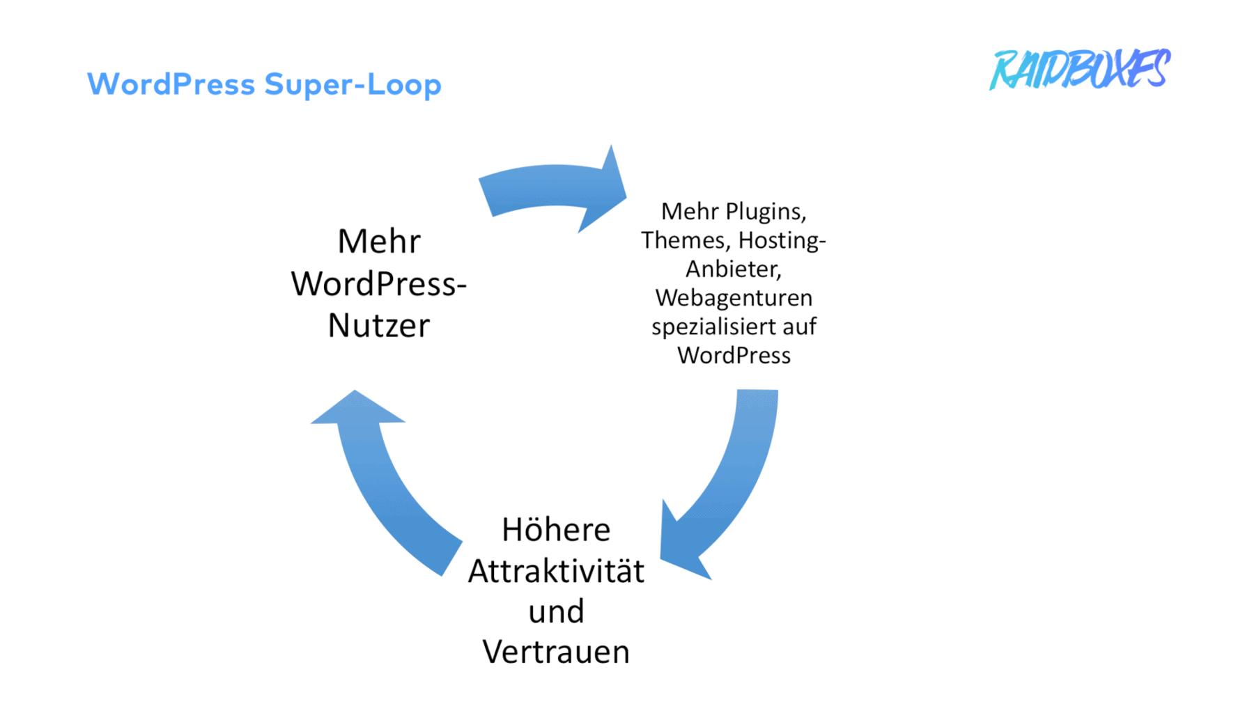Der WordPress Super-Loop