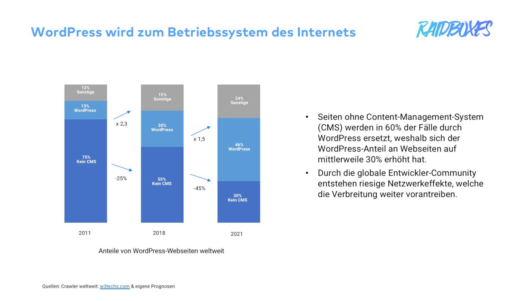 WordPress wird zum Betriebssystem des Internets