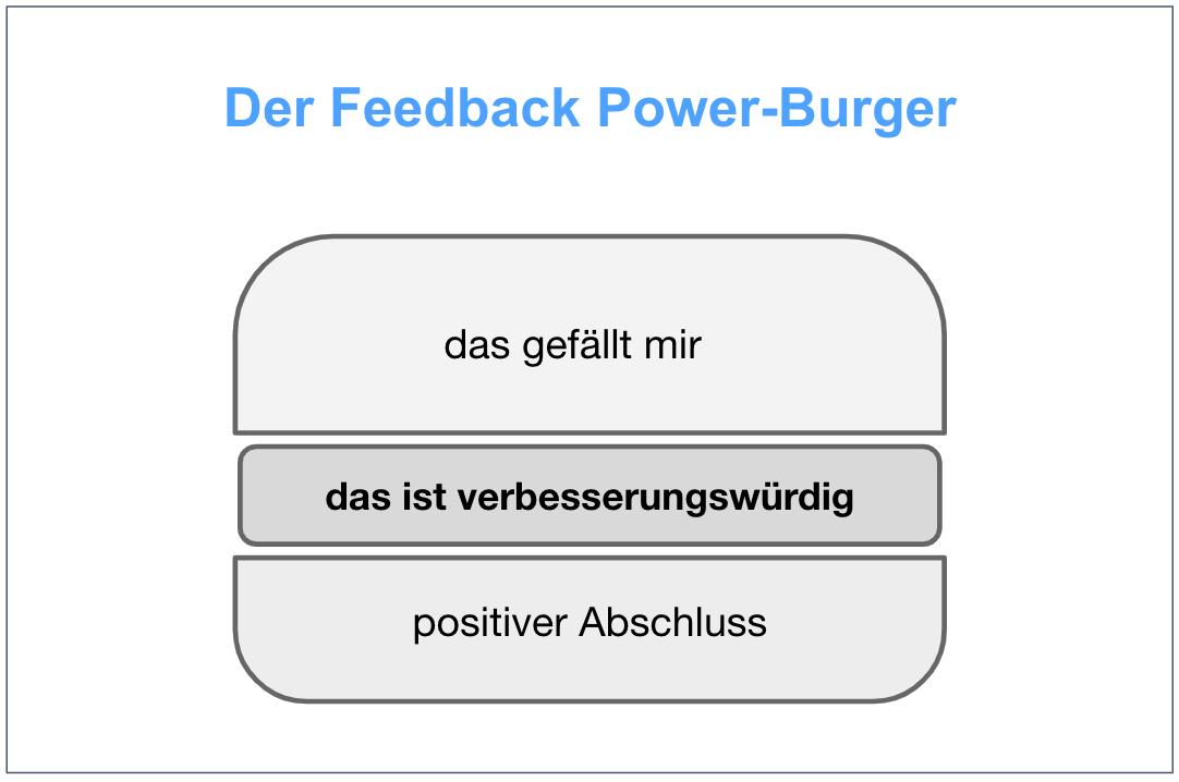 Feedback Power-Burger