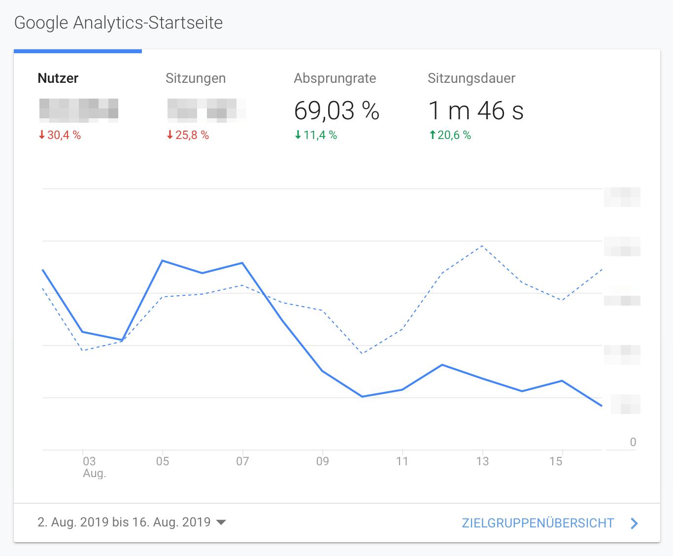 Datenschutz Traffic Verlust