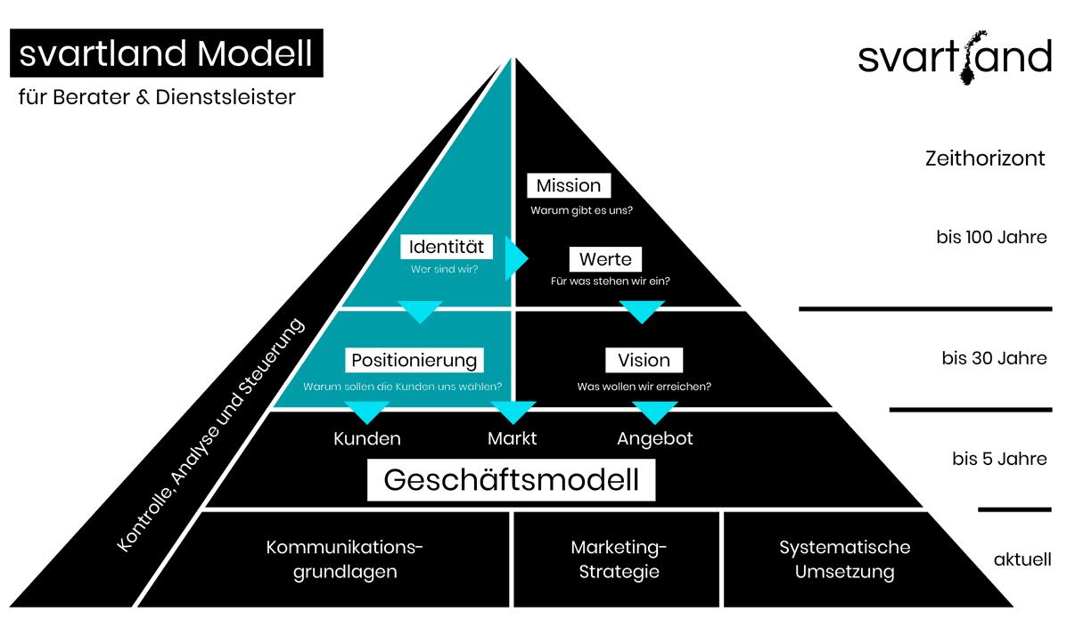 pyramidenmodell